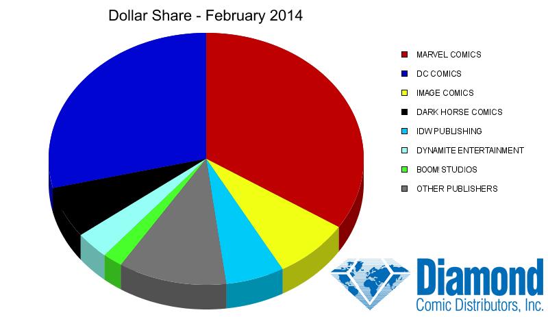 Comic Sales Dollar Share February 2014