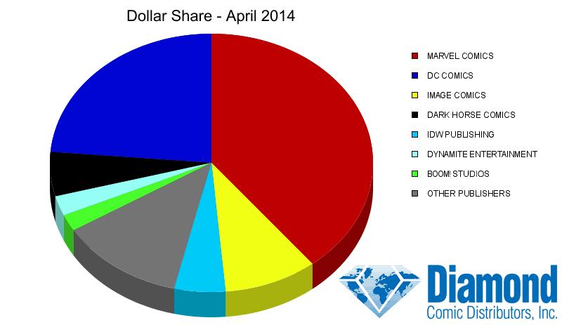 Diamond Comics Dollar Share Chart - April 2014