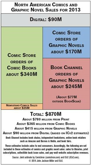 Estimated US Comic Sales 2013 - Infographic