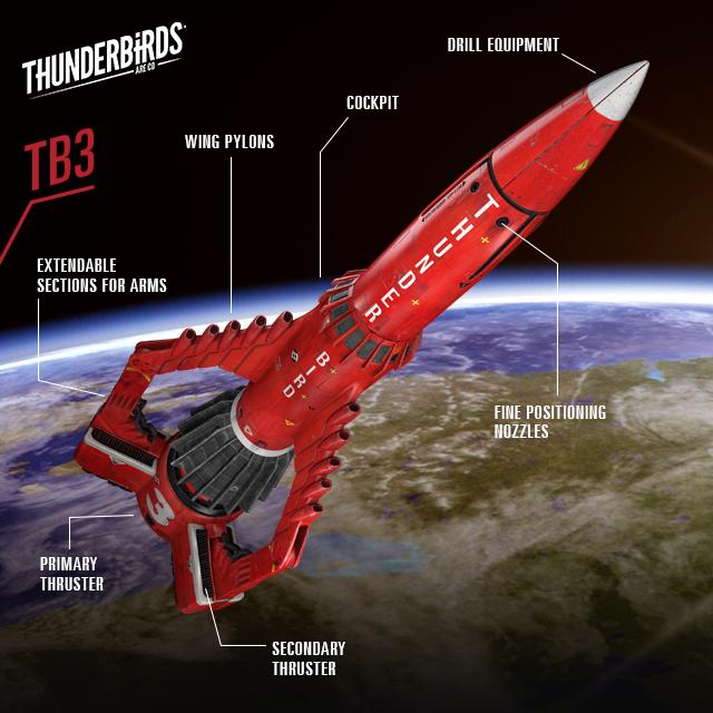 Thunderbirds Are Go: Thunderbird 3